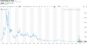 エナジー 株価 ブルーム