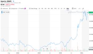 スナップ チャット 株価